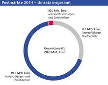 Grafik zeigt: Gesamt-Umsatz von 28,8 Milliarden Euro für das Jahr 2014.  Auf den lizenzpflichtigen Briefbereich entfallen 8,6 Milliarden Euro. Der Bereich der Kurier-, Express- und Paketsendungen hatte im Jahr 2014 einen Umsatz von 19,3 Milliarden Euro