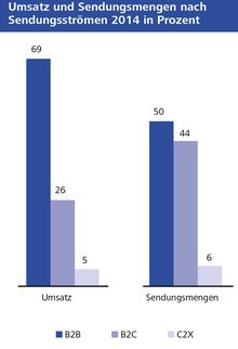 Balkengrafik mit Umsatz und Sendungsmengen nach Sendungsströmen 2014 in Prozent