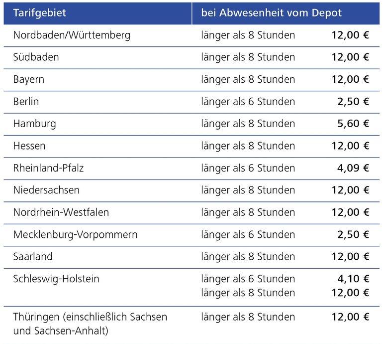 Tarifgebietbei Abwesenheit vom Depot :Nordbaden/Württemberglänger als 8 Stunden12,00 € Südbadenlänger als 8 Stunden12,00 € Bayernlänger als 8 Stunden12,00 € Berlinlänger als 6 Stunden2,50 € Hamburglänger als 8 Stunden5,60 € Hessenlänger als 8 Stunden12,00 €Rheinland-Pfalzlänger als 6 Stunden4,09 € Niedersachsenlänger als 8 Stunden12,00 €Nordrhein-Westfalenlänger als 8 Stunden12,00 €Mecklenburg-Vorpommernlänger als 6 Stunden2,50 € Saarlandlänger als 8 Stunden12,00 €Schleswig-Holsteinlänger als 6 Stunden4,10 € länger als 8 Stunden12,00 € Thüringen (einschließlich Sachsen und Sachsen-Anhalt)länger als 8 Stunden12,00 €