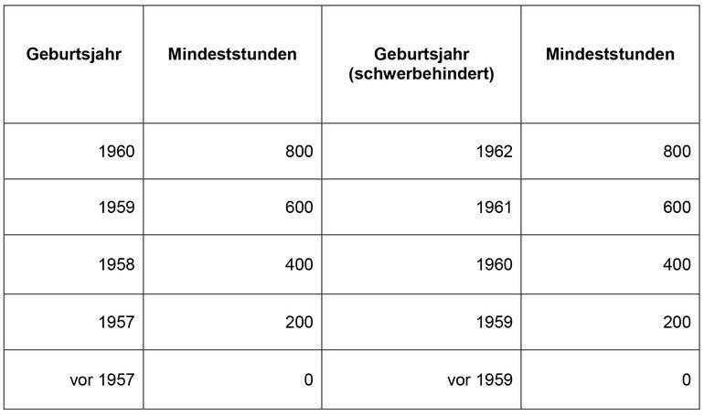 Tabelle Geburtsjahr / Mindeststunden