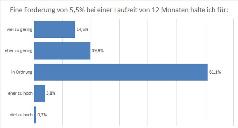 Eine Forderung von 5,5 % halten 61 % der Befragten für in Ordnung