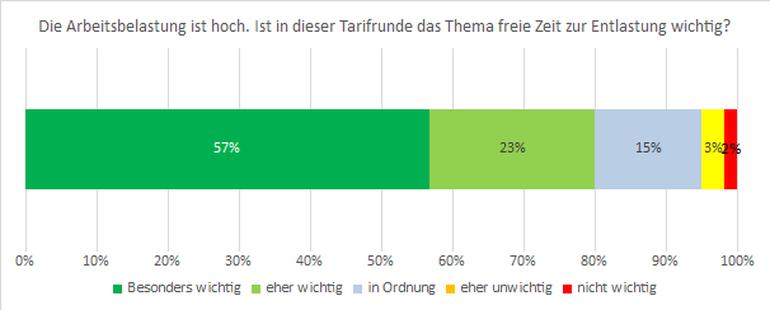 Grafik: Freie Zeit zur Entlastung ist für insgesamt 80 Prozent der Befragten ein wichtiges Thema. Nur insgesamt fünf Prozent halten freie Zeit zur Entlastung für nicht so wichtig